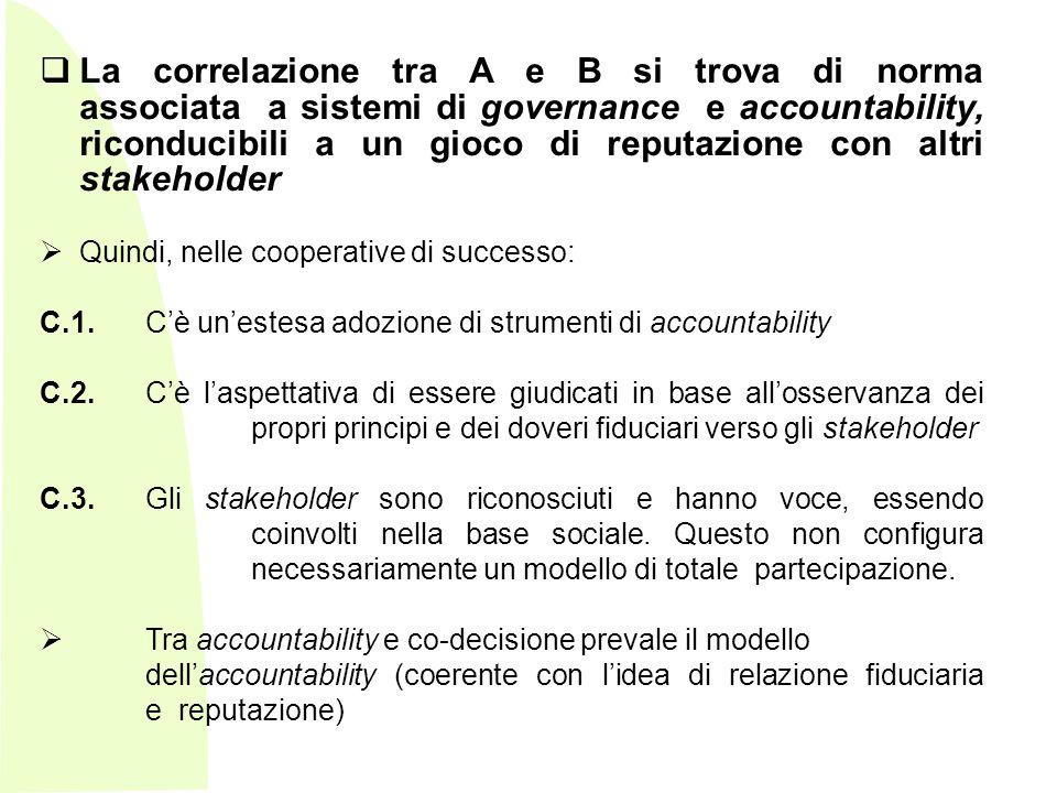 La correlazione tra A e B si trova di norma associata a sistemi di governance e accountability, riconducibili a un gioco di reputazione con altri stakeholder
