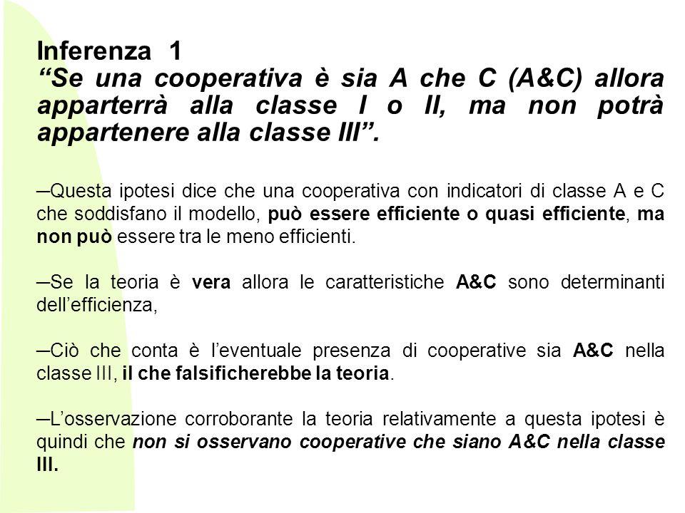 Inferenza 1 Se una cooperativa è sia A che C (A&C) allora apparterrà alla classe I o II, ma non potrà appartenere alla classe III .