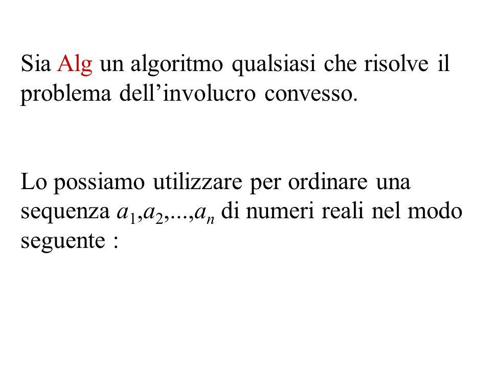 Sia Alg un algoritmo qualsiasi che risolve il problema dell'involucro convesso.