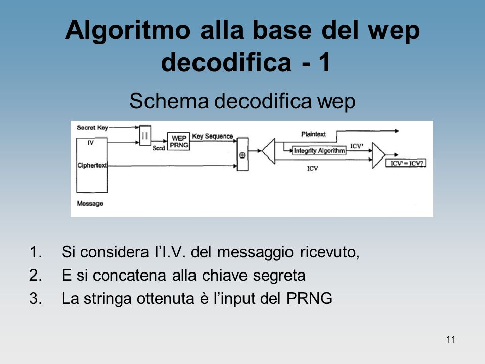 Algoritmo alla base del wep decodifica - 1