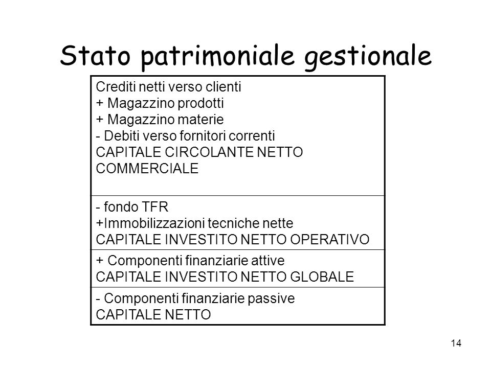 Stato patrimoniale gestionale