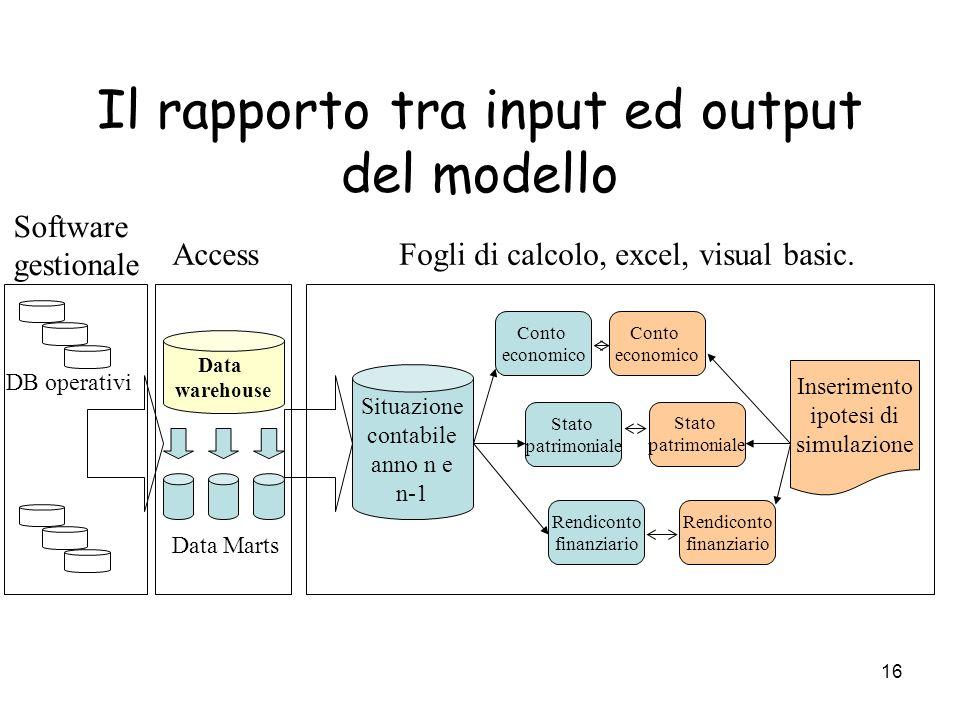 Il rapporto tra input ed output del modello