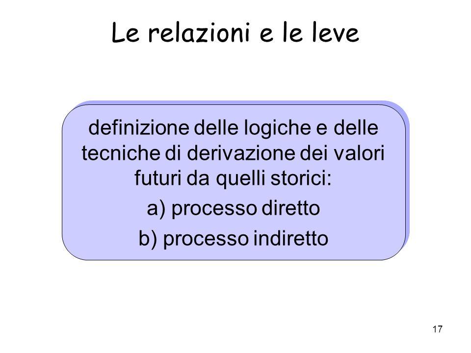 Le relazioni e le leve definizione delle logiche e delle tecniche di derivazione dei valori futuri da quelli storici: