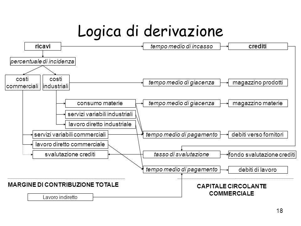 MARGINE DI CONTRIBUZIONE TOTALE CAPITALE CIRCOLANTE COMMERCIALE