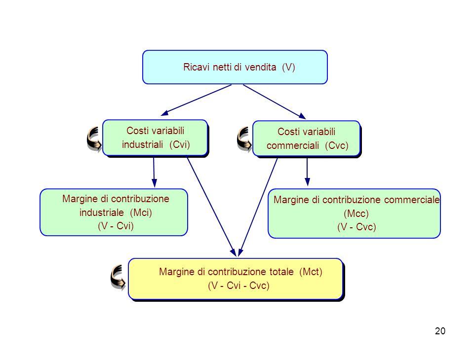 Ricavi netti di vendita (V)