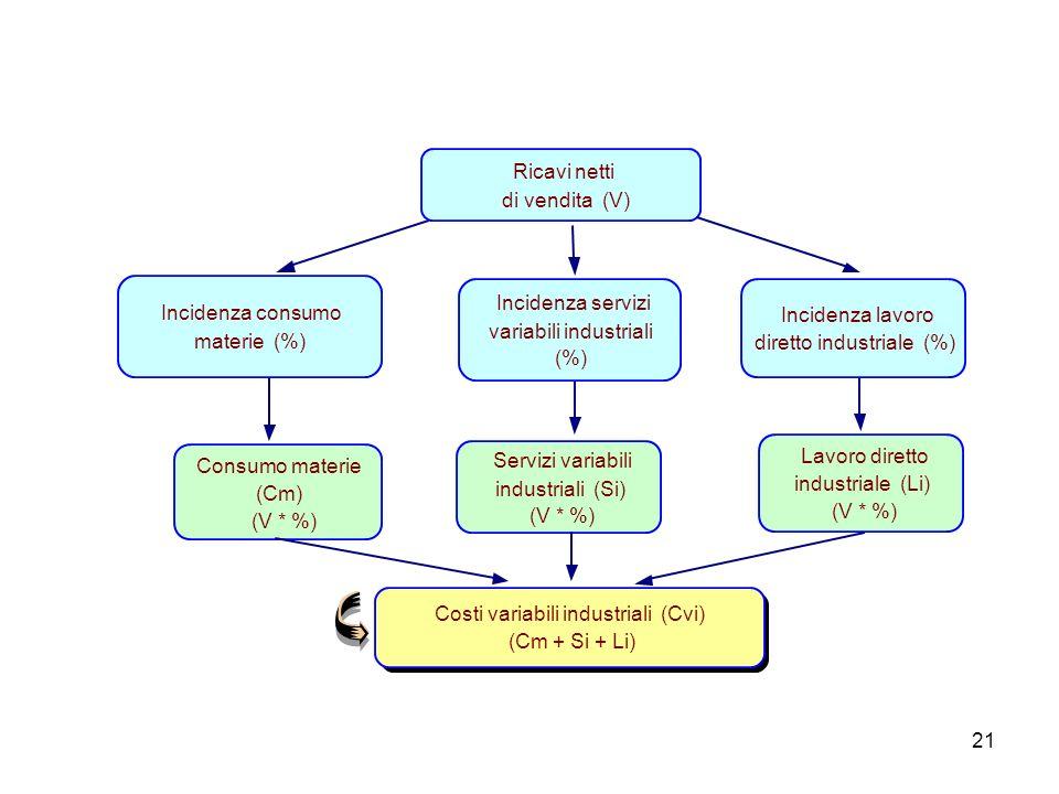 Ricavi netti di vendita (V) Incidenza consumo. materie (%) Incidenza servizi. variabili industriali.