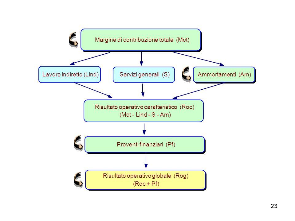 Margine di contribuzione totale (Mct)