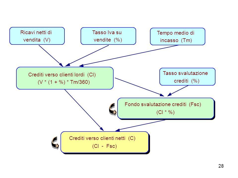 Ricavi netti di vendita (V) Tasso Iva su. vendite (%) Tempo medio di. incasso (Tm) Crediti verso clienti lordi (Cl)