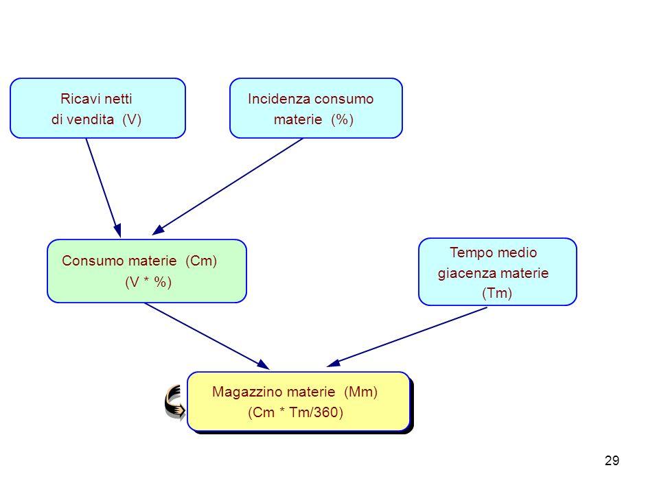 Ricavi netti di vendita (V) Incidenza consumo. materie (%) Consumo materie (Cm) (V * %) Tempo medio.