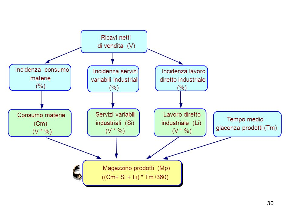 Ricavi netti di vendita (V) Incidenza consumo. materie. (%) Incidenza servizi. variabili industriali.