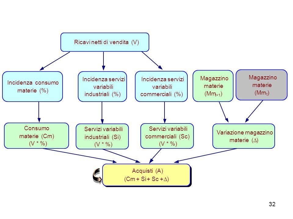 Ricavi netti di vendita (V) Incidenza consumo materie (%)