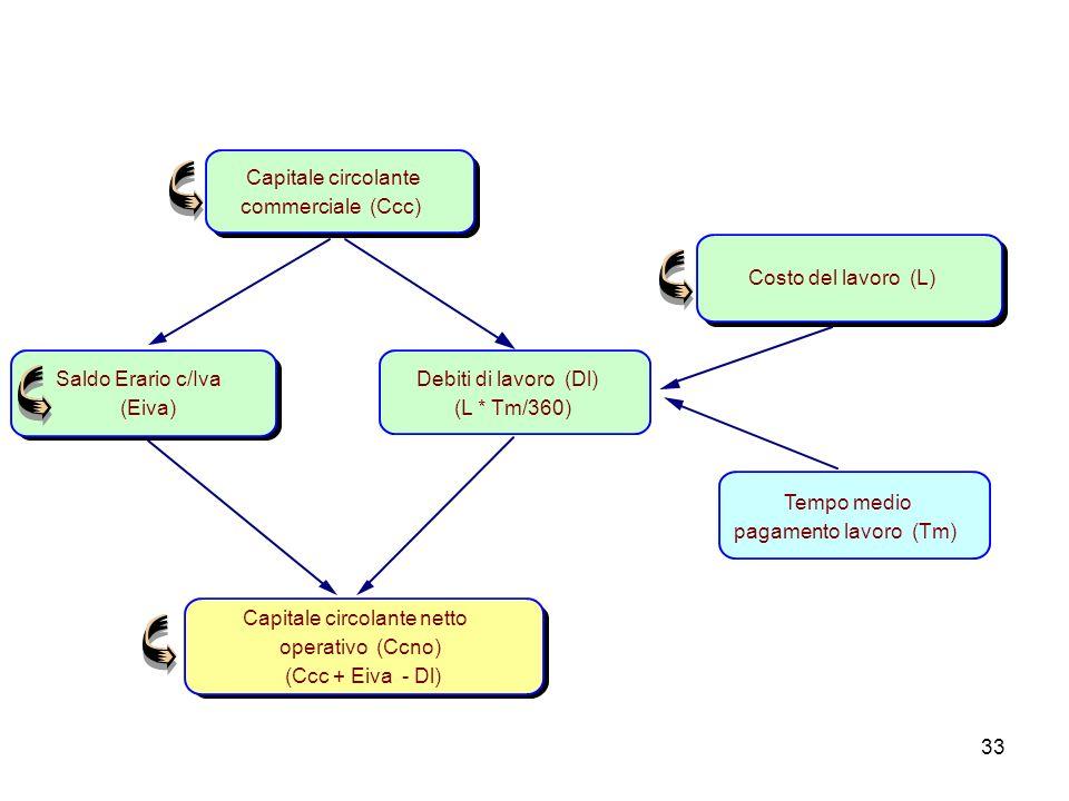 Capitale circolante commerciale (Ccc) Costo del lavoro (L) Saldo Erario c/Iva. (Eiva) Debiti di lavoro (Dl)