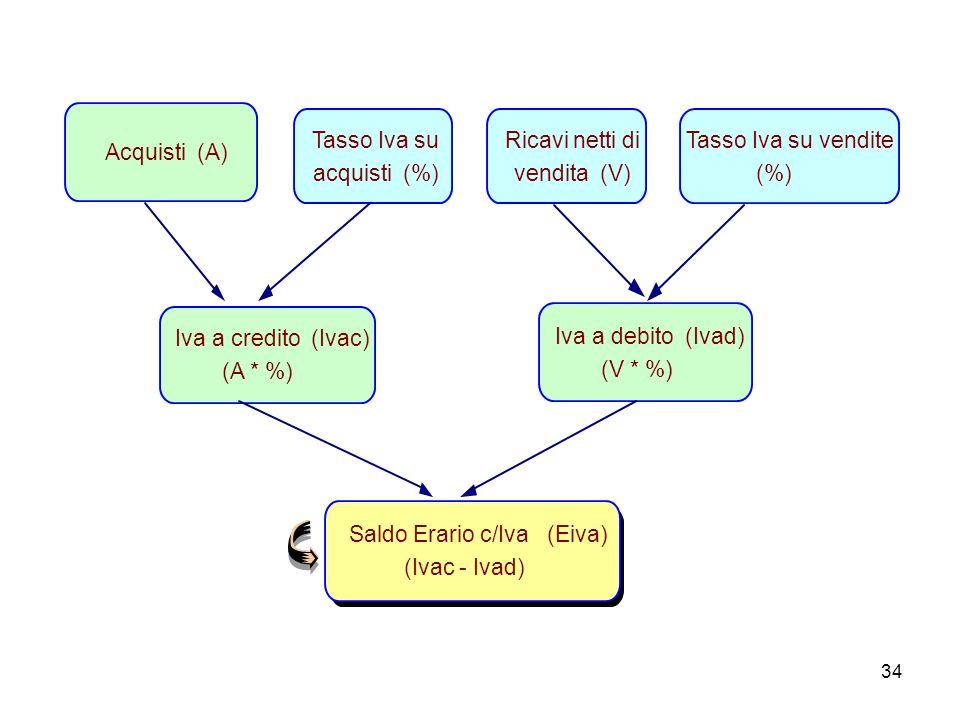Acquisti (A) Tasso Iva su. acquisti (%) Ricavi netti di. vendita (V) Tasso Iva su vendite. (%)