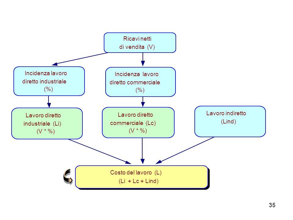 Ricavi netti di vendita (V) Incidenza lavoro. diretto industriale. (%) Incidenza lavoro. diretto commerciale.