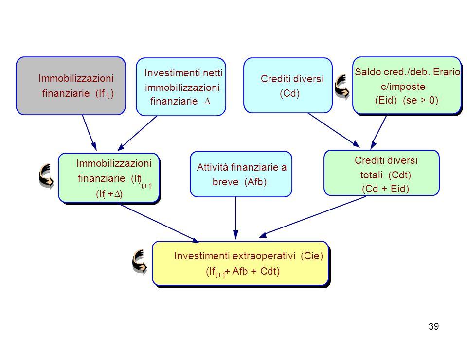 Attività finanziarie a breve (Afb) Crediti diversi totali (Cdt)