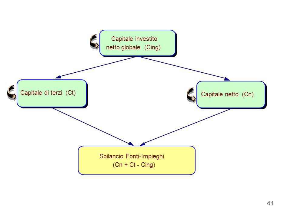 Capitale investito netto globale (Cing) Capitale di terzi (Ct) Capitale netto (Cn) Sbilancio Fonti-Impieghi.
