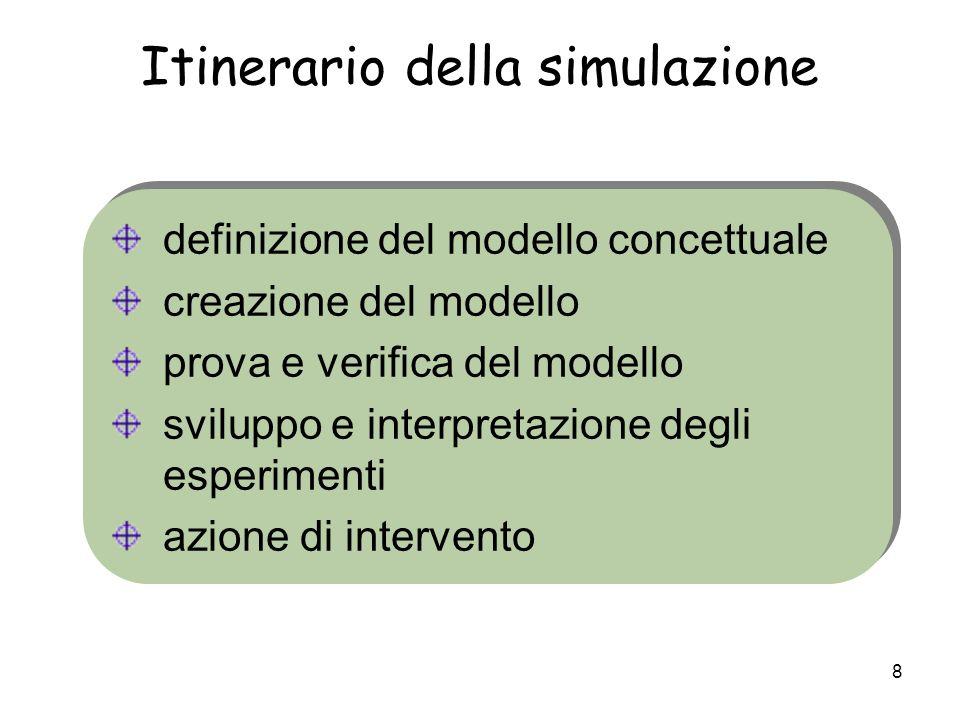 Itinerario della simulazione