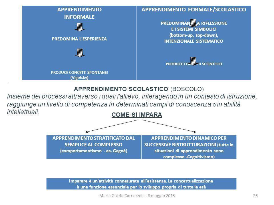 APPRENDIMENTO INFORMALE. PREDOMINA L ESPERIENZA. PRODUCE CONCETTI SPONTANEI. (Vigotsky) APPRENDIMENTO FORMALE/SCOLASTICO.