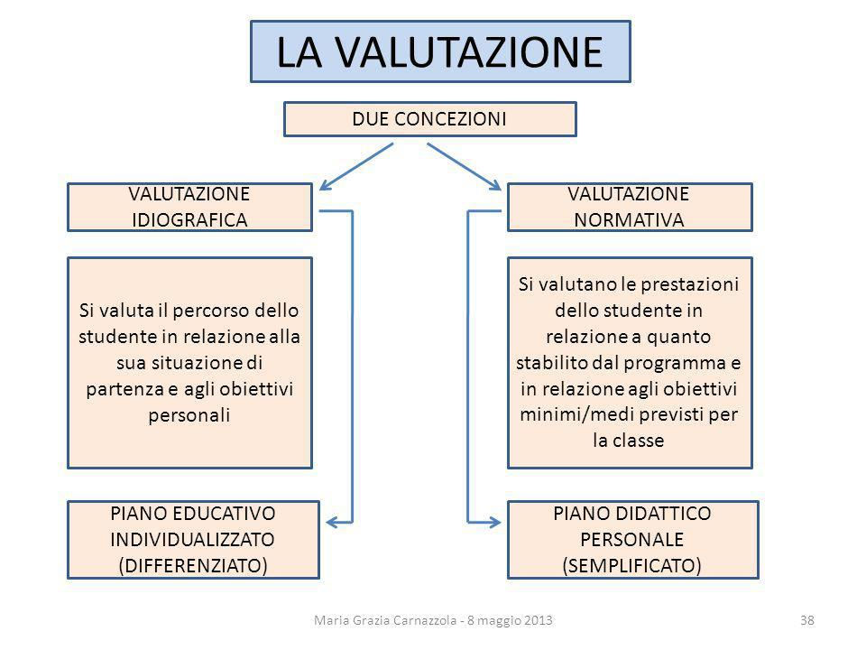 LA VALUTAZIONE DUE CONCEZIONI VALUTAZIONE IDIOGRAFICA