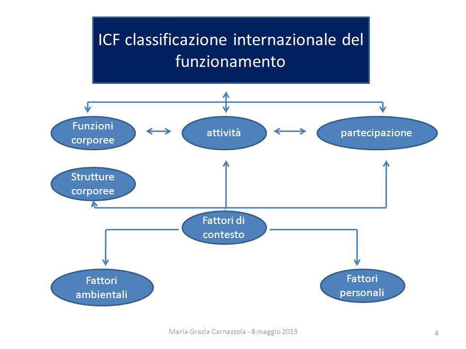 ICF classificazione internazionale del funzionamento Funzioni corporee
