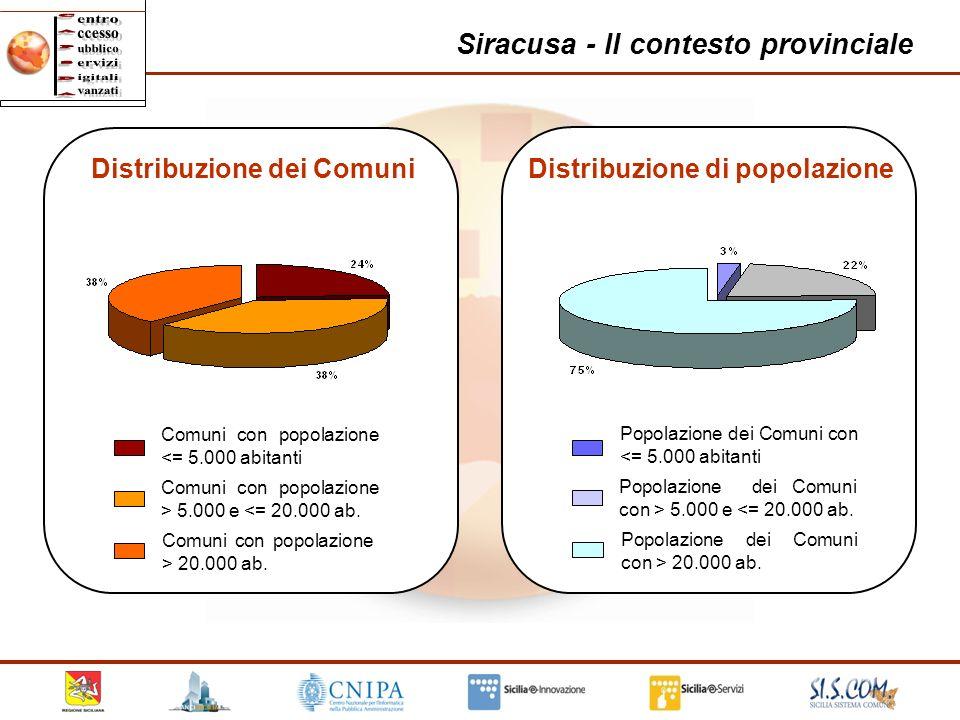 Distribuzione dei Comuni Distribuzione di popolazione