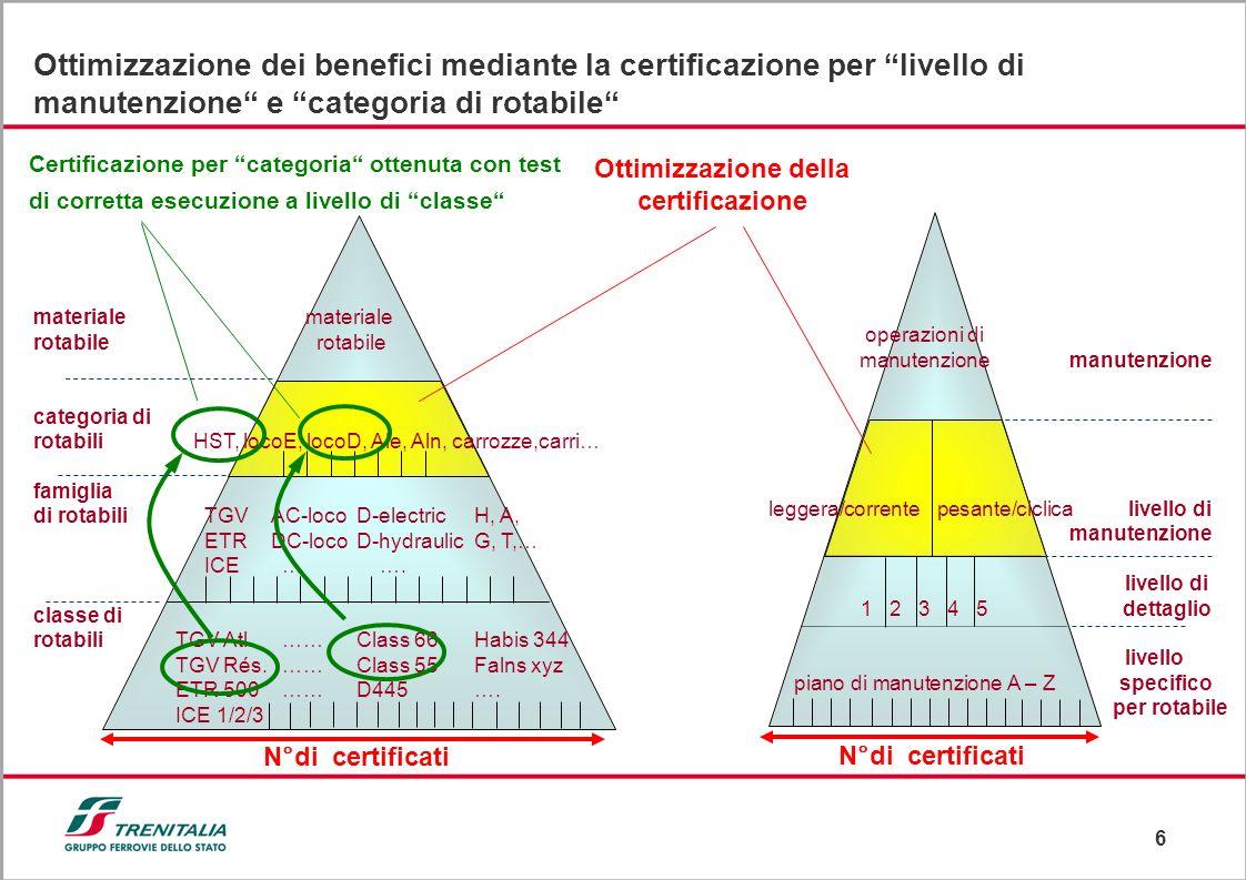 Ottimizzazione della certificazione