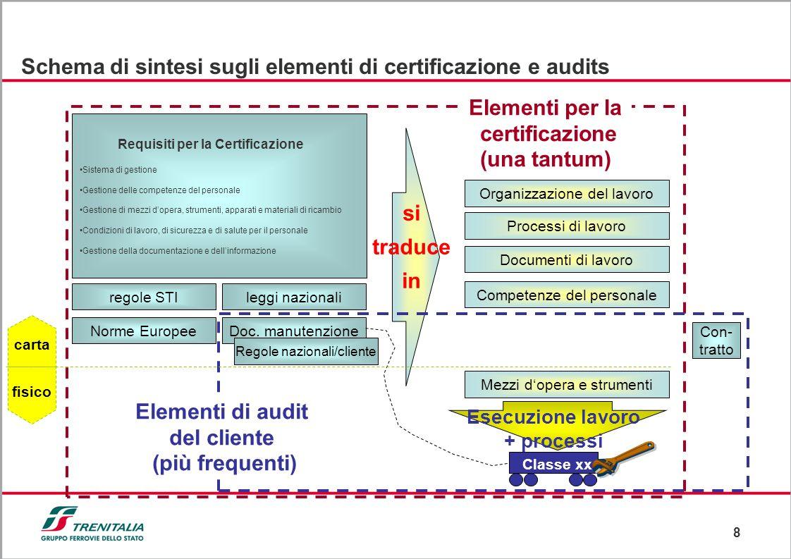 Schema di sintesi sugli elementi di certificazione e audits