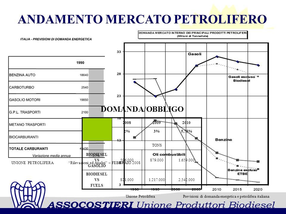 ANDAMENTO MERCATO PETROLIFERO