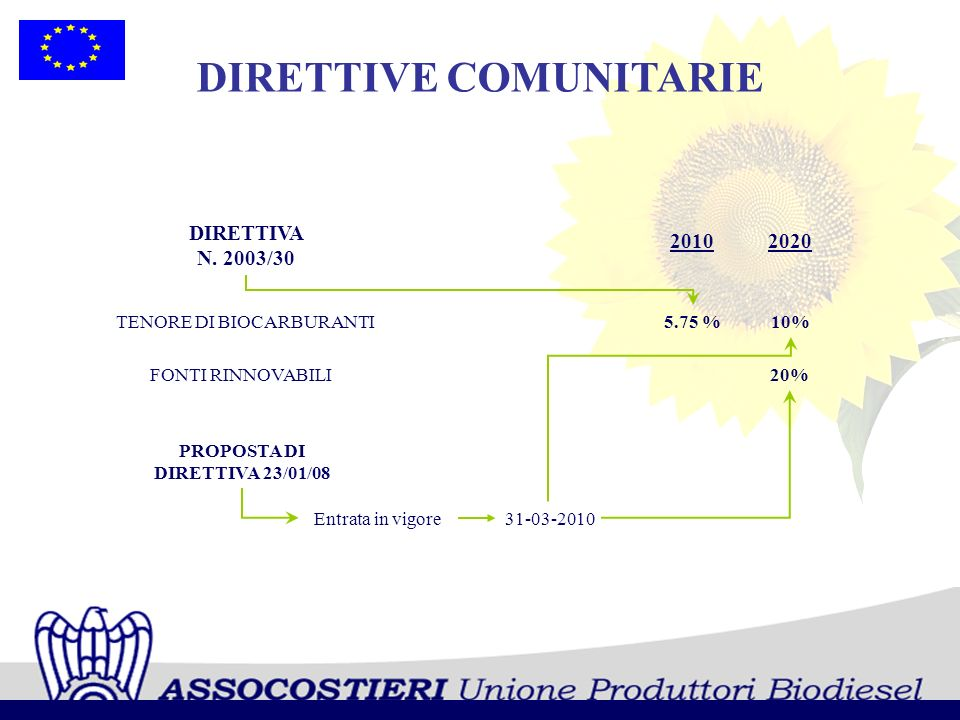 DIRETTIVE COMUNITARIE PROPOSTA DI DIRETTIVA 23/01/08