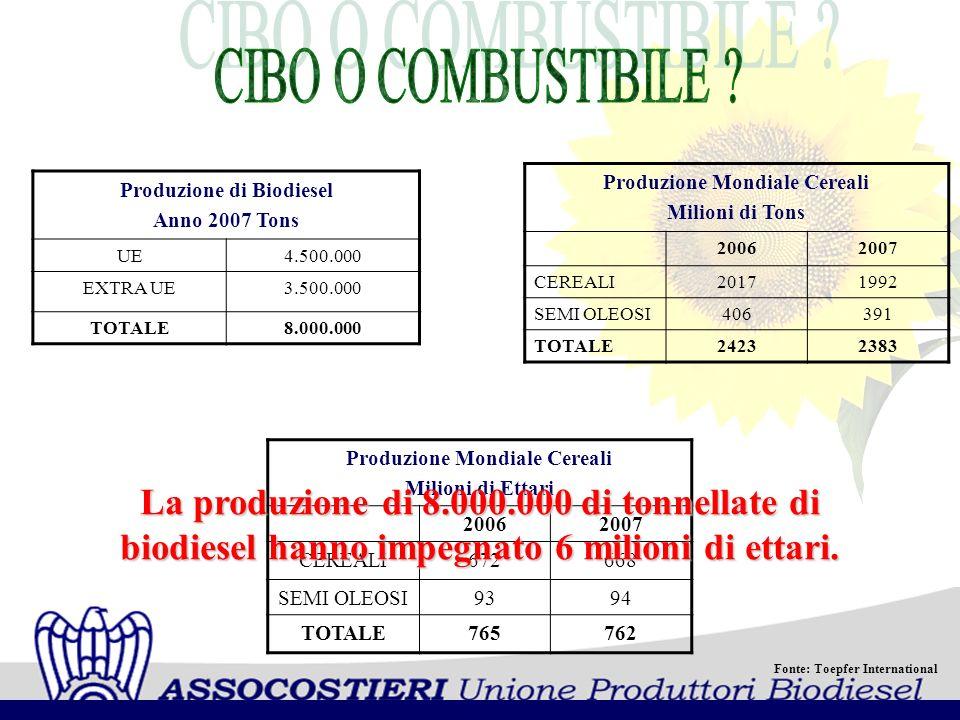 CIBO O COMBUSTIBILE La produzione di 8.000.000 di tonnellate di