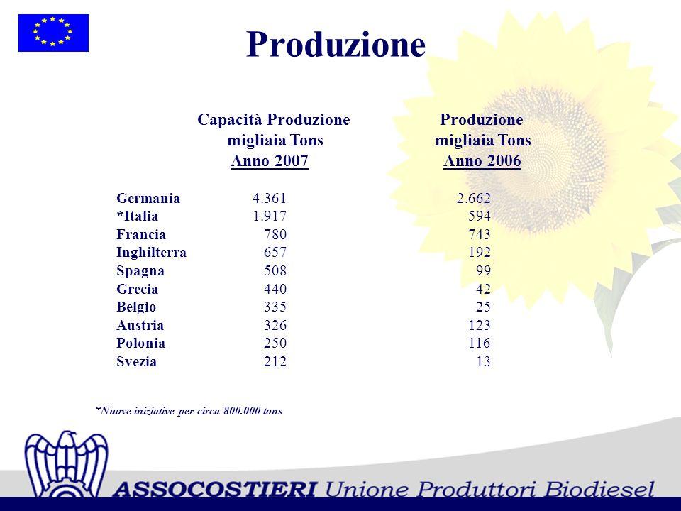 Produzione Capacità Produzione Produzione migliaia Tons migliaia Tons