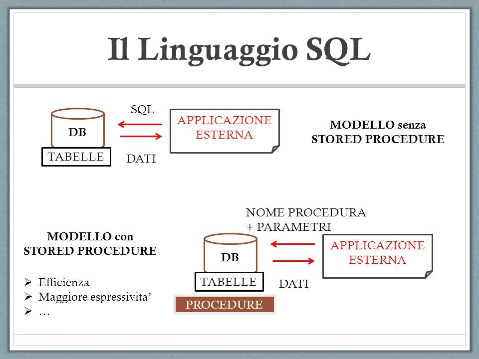 Il Linguaggio SQL SQL DB APPLICAZIONE ESTERNA MODELLO senza