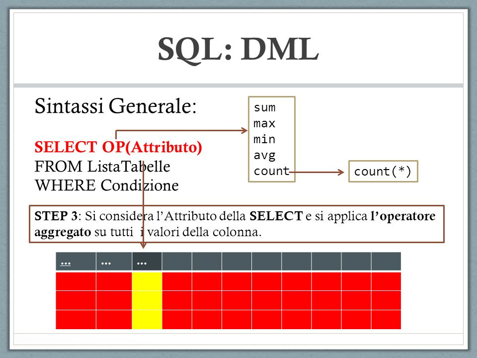SQL: DML Sintassi Generale: SELECT OP(Attributo) FROM ListaTabelle