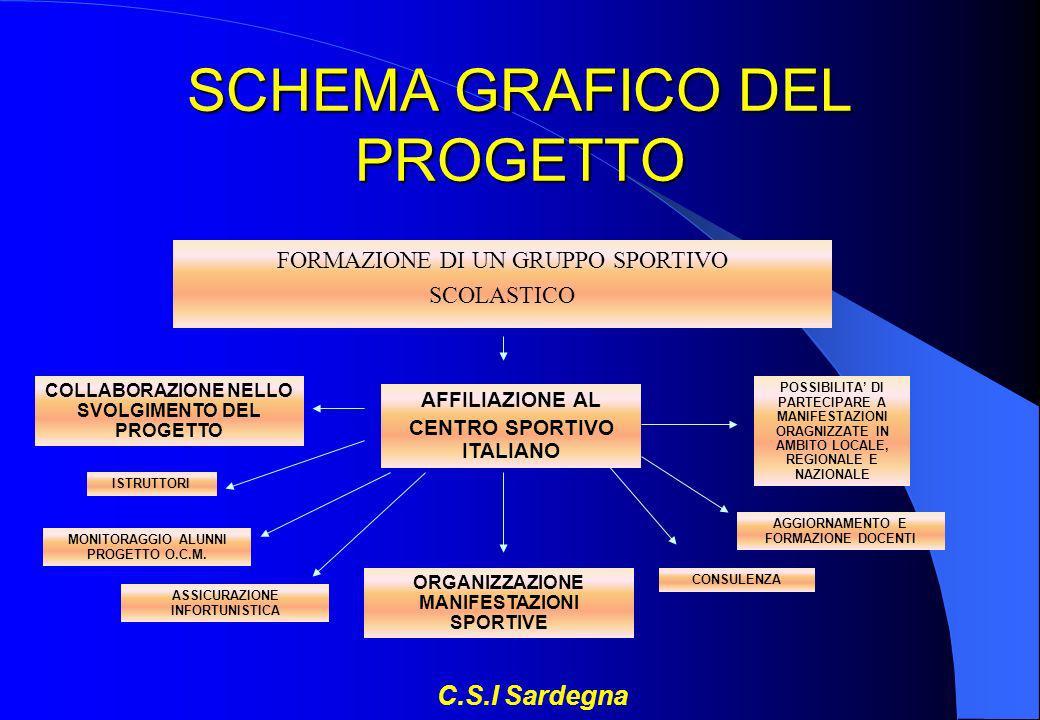 SCHEMA GRAFICO DEL PROGETTO