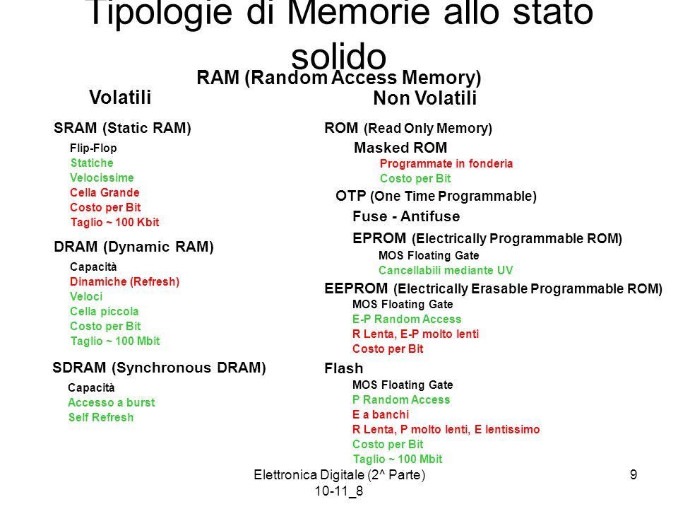 Tipologie di Memorie allo stato solido