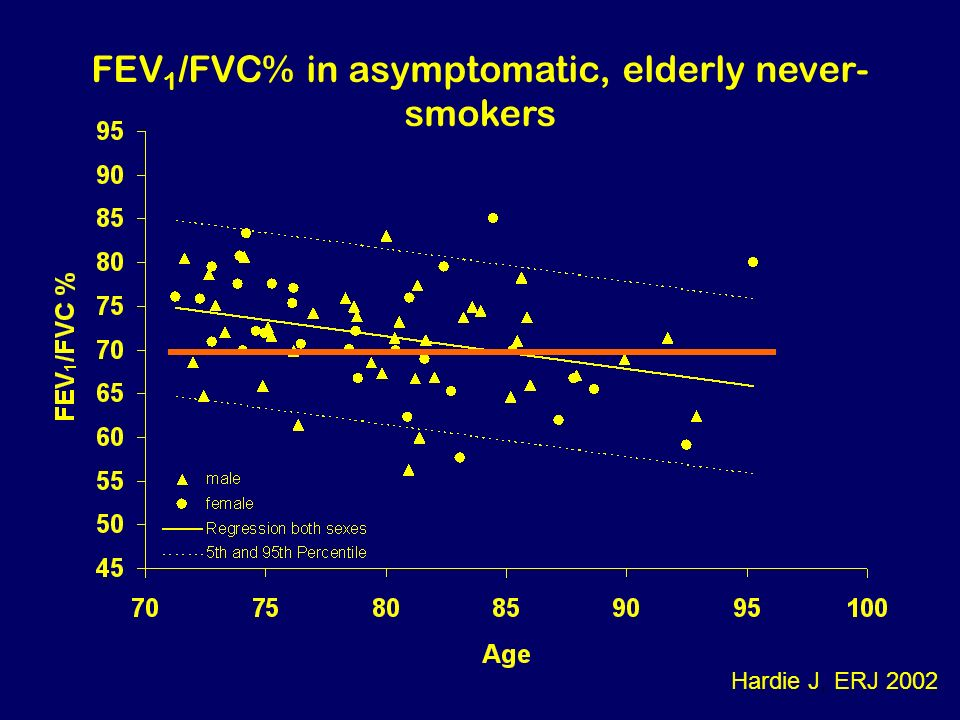 FEV1/FVC% in asymptomatic, elderly never-smokers