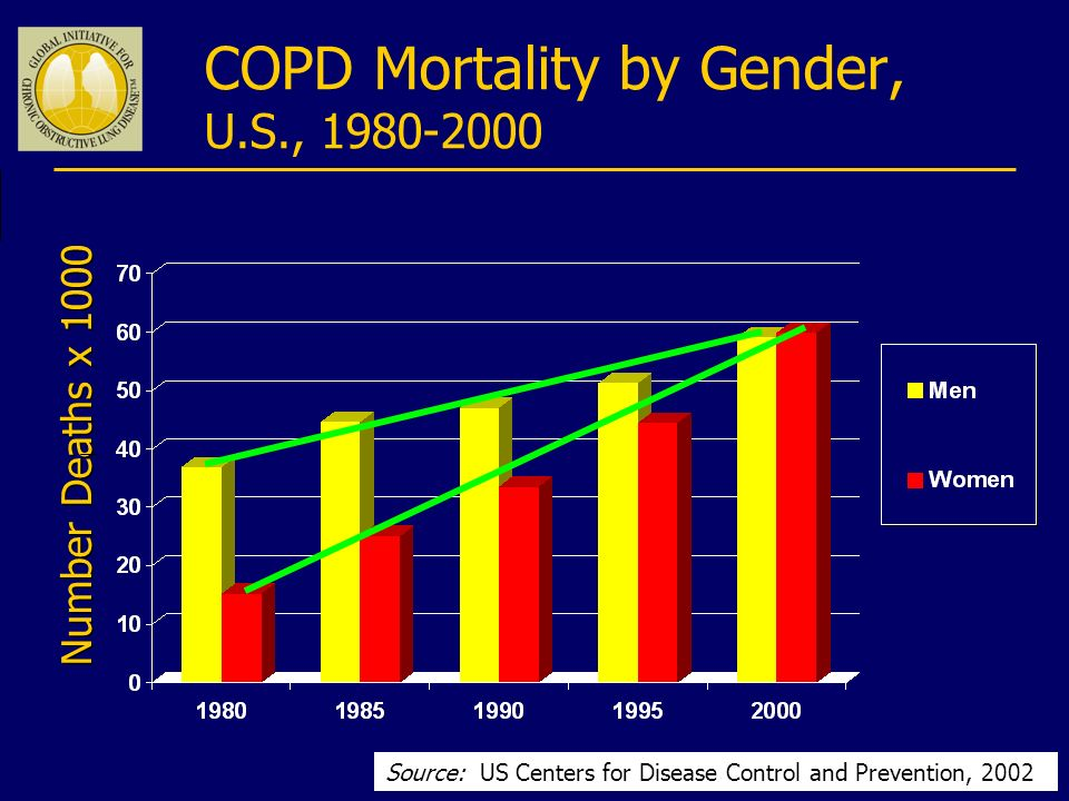 COPD Mortality by Gender, U.S., 1980-2000