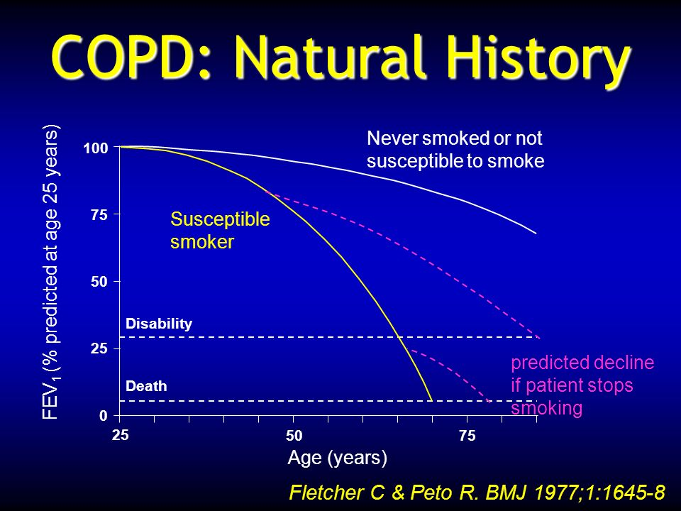 COPD: Natural History Fletcher C & Peto R. BMJ 1977;1:1645-8