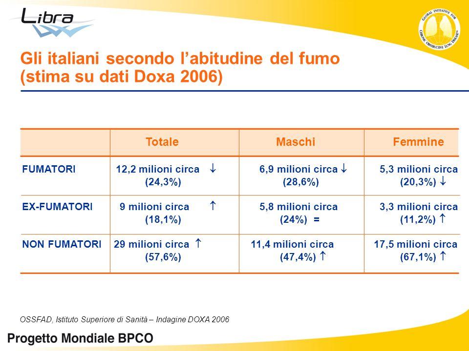 Gli italiani secondo l'abitudine del fumo (stima su dati Doxa 2006)