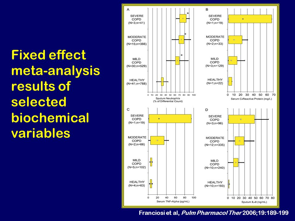 Fixed effect meta-analysis results of selected biochemical variables