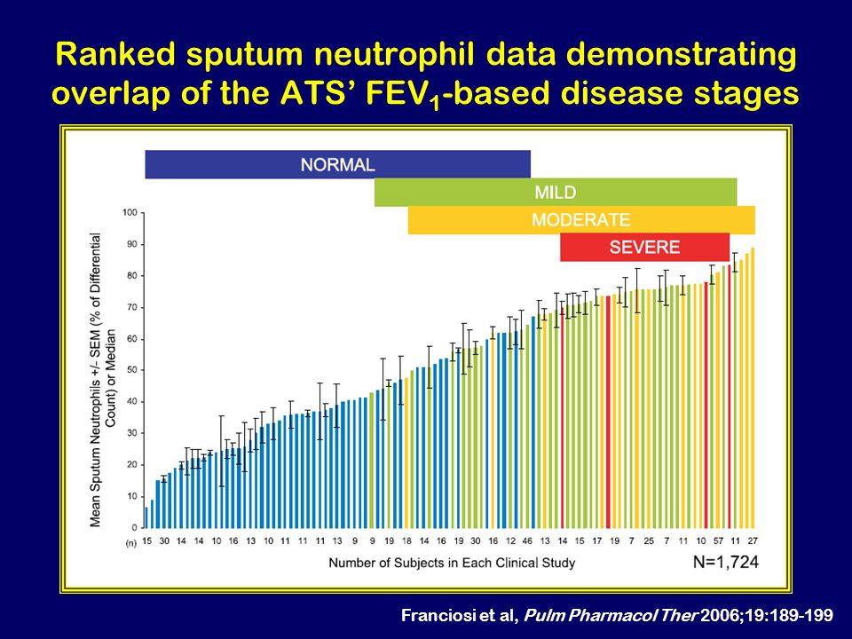 Ranked sputum neutrophil data demonstrating overlap of the ATS' FEV1-based disease stages