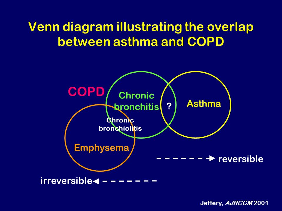 Venn diagram illustrating the overlap between asthma and COPD