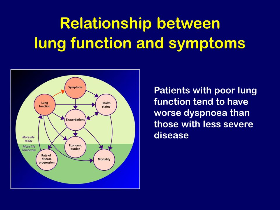 Relationship between lung function and symptoms
