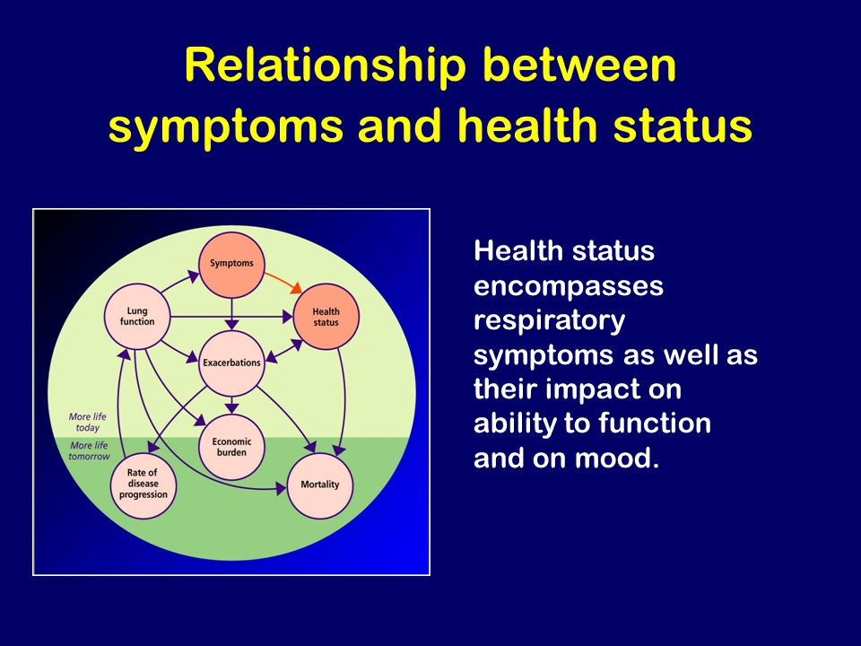 Relationship between symptoms and health status