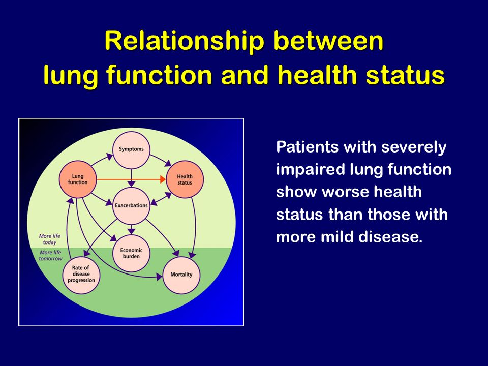 Relationship between lung function and health status