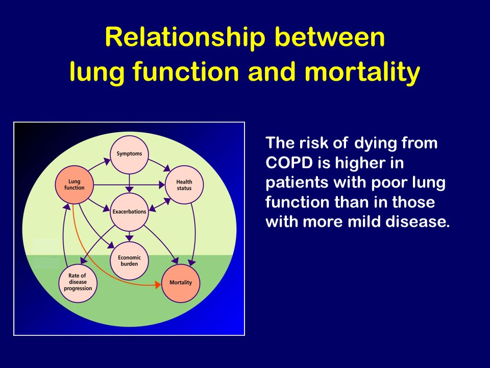 Relationship between lung function and mortality