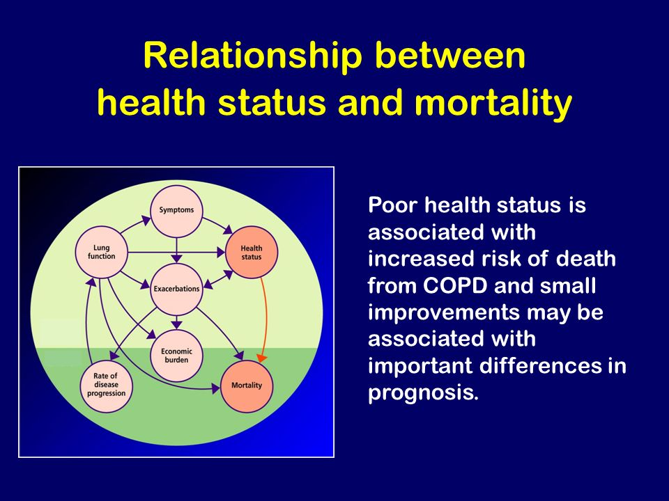 Relationship between health status and mortality