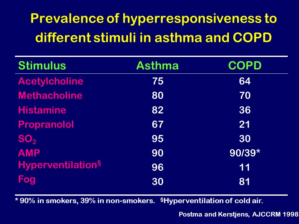 Prevalence of hyperresponsiveness to different stimuli in asthma and COPD