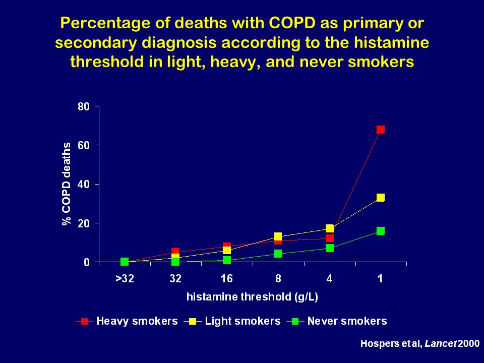 Percentage of deaths with COPD as primary or secondary diagnosis according to the histamine threshold in light, heavy, and never smokers