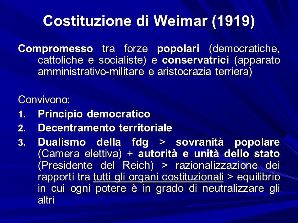 Costituzione di Weimar (1919)